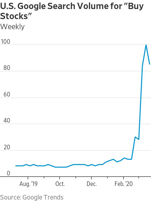 「株買い」検索急増