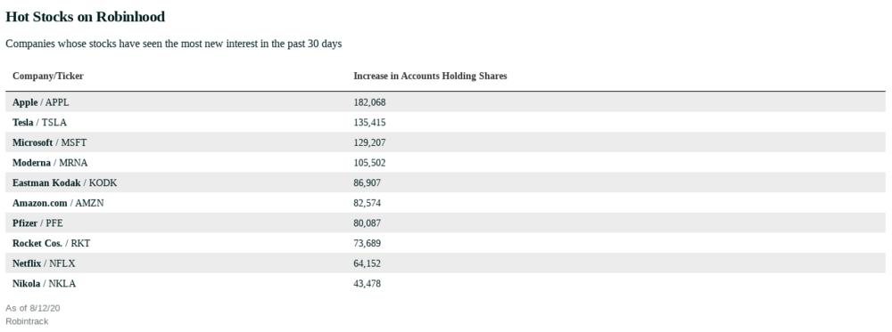 株取引アプリのロビンフッドが躍進 Robinhood Has Mastered the Stock ...
